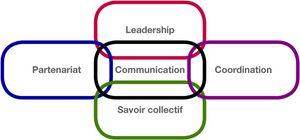 Schéma des conditions organisationnelles favorisant la synergie des actions