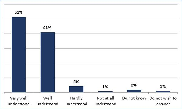 Very well understood (51%); Well understood (41%); Hardly understood (4%); Not at all understood (1%); Do not know (2%); Do not wish to answer (1%)