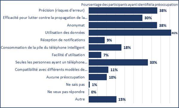 Précision (risques d'erreur) (48%); Efficacité pour lutter contre la propagation de la COVID-19 (30%); Anonymat (38%); Utilisation des données (46%); Réception de notifications (9%); Consommation de la pile du téléphone intelligent (18%); Facilité d'utilisation (7%); Seules les personnes ayant un téléphone intelligent peuvent participer  (33%); Compatibilité avec différents modèles de téléphones intelligents (11%); Aucune préoccupation (10%); Ne sais pas (1%); Ne veux pas répondre (0%); Autre (15%)