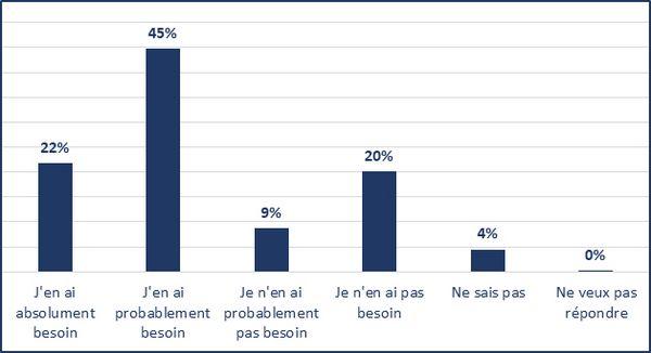 J'en ai absolument besoin (22%); J'en ai probablement besoin (45%); Je n'en ai probablement pas besoin (9%); Je n'en ai pas besoin (20%); Ne sais pas (4%); Ne veux pas répondre (0%)