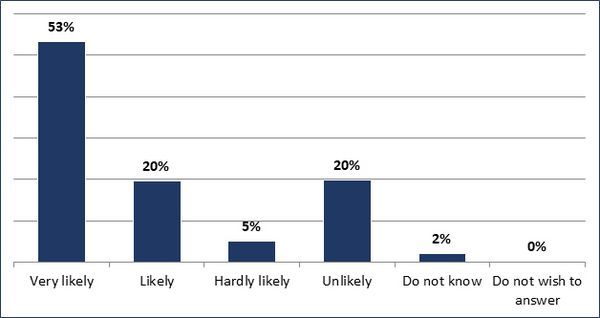 Very likely (53%); Likely (20%); Hadly likely (5%); Unlikely (20%); Do not know (2%); Do not wish to answer (0%)