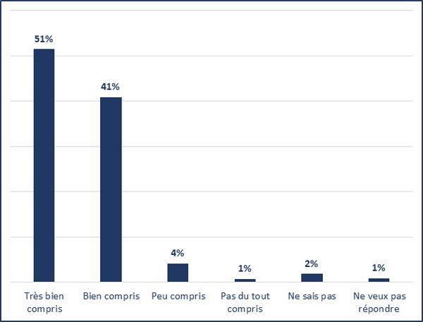 Très bien compris (51%); Bien compris (41%); Peu compris (4%); Pas du tout compris (1%); Ne sais pas (2%); Ne veux pas répondre (1%)