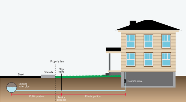 Illustration of the components of a service line between a house and the municipal distribution system