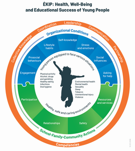 This diagram groups together various elements of the EKIP reference framework, namely: 7 personal and social competencies to be developed in young people: Prosocial behaviours, Self-knowledge, Asking for help, Engagement, Lifestyle habits, Stress and emotions, Social influences. Actions to be implemented in young people's living environments (school-family-community) to help create healthy, caring and safe environments: Participation, Relationships, Safety, Resources and services. Certain organizational conditions support the integration of actions into school practices, the consistency of these actions and the coordinated efforts of the stakeholders involved: Collective Knowledge, Coordination, Leadership, Communication, Partnership. By focusing on the development of competencies in young people and implementing actions in living environments in order to optimize this developement of compentecies, young people of school-age are equipped to handle the real-life situations they encounter in connection with one or more many health and well-being themes, namely: Physical activity, Alcohol, drugs and gambling, Healthy eating, Infections, Oral hygiene, Environmental health, Mental health, Sexuality, Sleep, Tobacco, Unintentional injury, Violence.