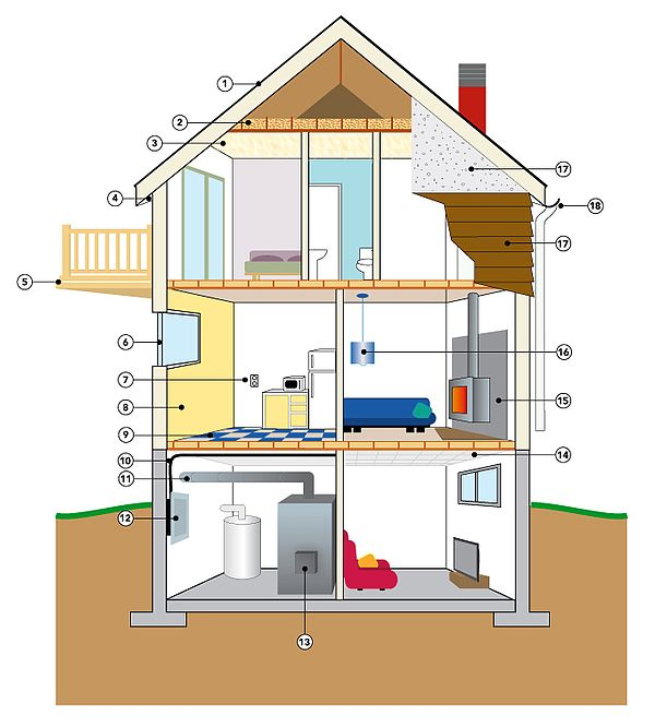 Sources possibles d'amiante dans une habitation.