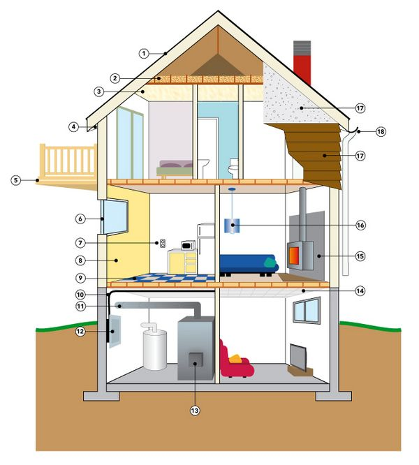 Potential sources of asbestos in the home