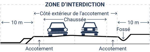 Image illustrant la zone d'interdiction de 10 mètres de chaque côté extérieur de l'accotement d'un chemin public.