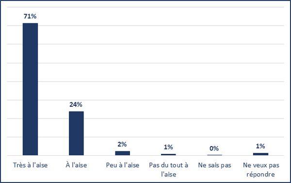 Très à l'aise (71%); À l'aise (24%); Peu à l'aise (2%); Pas du tout à l'aise (1%); Ne sais pas (0%); Ne veux pas répondre (1%)