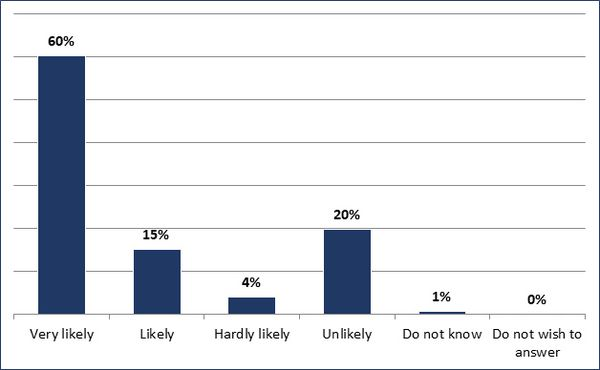 Very likely (60%); Likely (15%); Hadly likely (4%); Unlikely (20%); Do not know (1%); Do not wish to answer (0%)