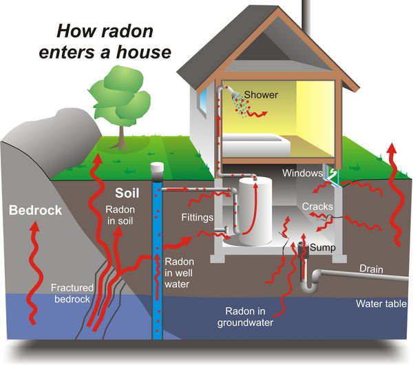 Identifying Sources of Radon in a Building.