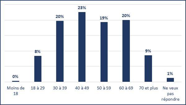 Moins de 18 ans (0%); 18 à 29 ans (8%); 30 à 39 ans (20%); 40 à 49 ans (23%); 50 à 59 ans (19%); 60 à 69 ans (20%); 70 ans et plus (9%); Ne veux pas répondre (1%)