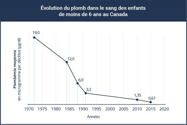 Le graphique démontre l'évolution des niveaux de plombémie moyenne dans le sang des enfants de moins de 6 ans au Canada :  •En 1972, elle était à 19,0 microgrammes par décilitre; •En 1984, elle était à 12,0 microgrammes par décilitre; •En 1988, elle était à 6,0 microgrammes par décilitre; •En 1991, elle était à 3,2 microgrammes par décilitre; •En 2010, elle était à 1,35 microgramme par décilitre; •En 2015, elle était à 0,67 microgramme par décilitre.