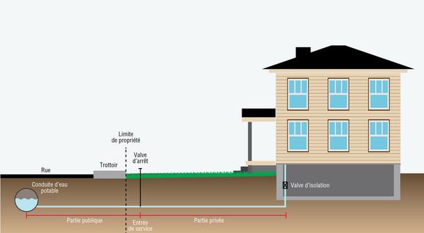 Illustration des composantes d'une entrée de service entre une maison et le réseau de distribution municipal