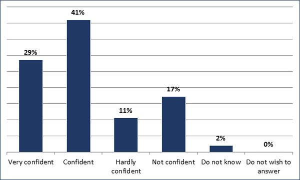Very confident (29%); Confident (41%); Hardly confident (11%); Not confident (17%) Do not know (2%); Do not wish to answer (0%)