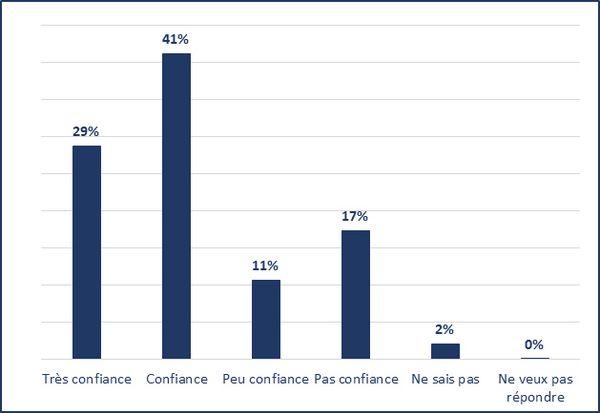 Très confiance (29%); Confiance (41%); Peu confiance (11%); Pas confiance (17%); Ne sais pas (2%); Ne veux pas répondre (0%)