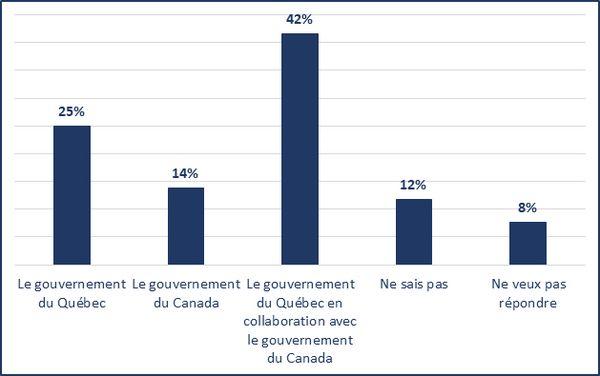 Le gouvernement du Québec (25%); Le gouvernement du Canada (14%); Le gouvernement du Québec en collaboration avec le gouvernement du Canada (42%); Ne sais pas (12%); Ne veux pas répondre (8%)