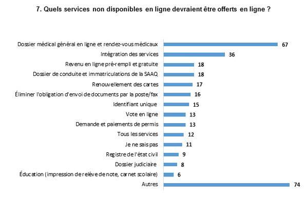 Les réponses les plus populaires sont : Dossier médical en ligne et prise de rendez-vous, avec 67 mentions, et Intégration des services, avec 36 mentions.