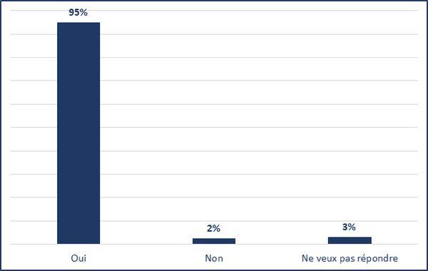 Oui (95%); Non (2%); Ne veux pas répondre (3%)