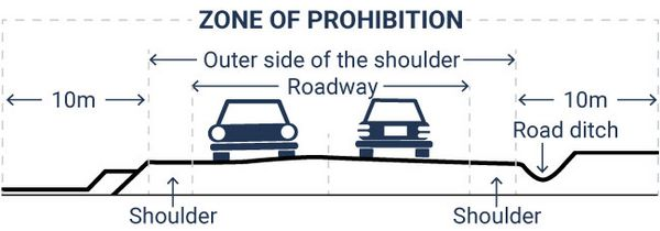 Picture showing the 10-metre prohibition zone beyond the shoulder on either side of a public road.