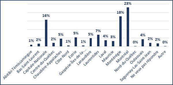 Abitibi-Témiscamingue (1%); Bas-Saint-Laurent (2%); Capitale-Nationale (16%); Centre-du-Québec (2%); Chaudière-Appalaches (5%); Côte-Nord (1%); Estrie (5%); Gaspésie-Îles-de-la-madeleine (1%); Lanaudière (5%); Laurentides (7%); Laval (4%); Mauricie (3%); Montérégie (18%); Montréal (23%); Nord-du-Québec (0%); Outaouais (4%); Saguenay-Lac-Saint-Jean (2%); Ne veux pas répondre (2%); Autre (0%)