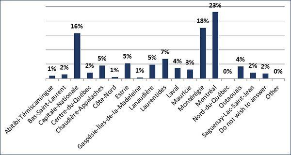 Abitibi-Témiscamingue (1%); Bas-Saint-Laurent (2%); Capitale-Nationale (16%); Centre-du-Québec (2%); Chaudière-Appalaches (5%); Côte-Nord (1%); Estrie (5%); Gaspésie-Îles-de-la-madeleine (1%); Lanaudière (5%); Laurentides (7%); Laval (4%); Mauricie (3%); Montérégie (18%); Montréal (23%); Nord-du-Québec (0%); Outaouais (4%); Saguenay-Lac-Saint-Jean (2%); Do not wish to answer (2%); Other (0%)