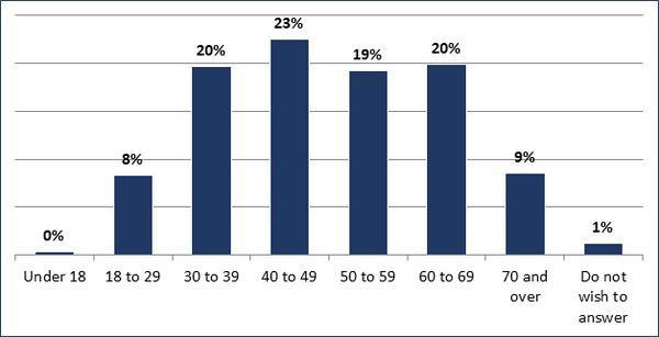 Under de 18 (0%); 18 à 29 (8%); 30 à 39 (20%); 40 à 49 (23%); 50 à 59 (19%); 60 à 69 (20%); 70 and over (9%); Do not wish to answer (1%)
