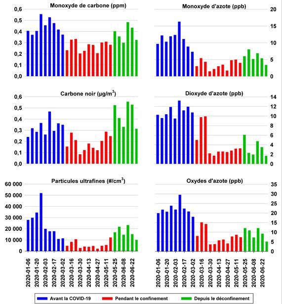 La figure illustre les concentrations hebdomadaires, du 6  janvier au 4 mai  2020, de six contaminants mesurés à la station  Henri-IV, soit le monoxyde de carbone, le monoxyde d'azote, le carbone noir, le dioxyde d'azote, les particules ultrafines et les oxydes d'azote. Les concentrations de monoxyde de carbone varient entre 0,4 et 0,55  ppm avant les mesures de confinement et diminuent entre 0,2 et 0,33  ppm depuis le début des mesures. Les concentrations de monoxyde d'azote varient entre 7 et 16  ppb avant les mesures de confinement et diminuent entre 2 et 5,5  ppb depuis le début des mesures. Les concentrations de carbone noir varient entre 0,25 et 0,46  µg/m3 avant les mesures de confinement et diminuent entre 0,10 et 0,28  µg/m3 depuis le début des mesures. Les concentrations de dioxyde d'azote varient entre 9,5 et 13  ppb avant les mesures de confinement et diminuent entre 1,8 et 10  ppb depuis le début des mesures. Les concentrations de particules ultrafines varient entre 10  000 et 50  000  particules/cm3 avant les mesures de confinement et diminuent entre 2  500 et 10  000  particules/cm3 depuis le début des mesures. Les concentrations d'oxydes d'azote varient entre 18 et 30  ppb avant les mesures de confinement et diminuent entre 3 et 15  ppb depuis le début des mesures.