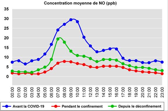 Graphique sur la concentration moyenne de monoxyde de carbone, en parties par million (ppb) avant et pendant la COVID-19. Sur une période de 24 heures, on constate que la courbe représentant la concentration moyenne de monoxyde d'azote, pendant la COVID-19, est toujours d'au moins 5 ppb plus basse qu'avant la pandémie. L'écart s'accroît davantage à partir de 7 heures du matin pour atteindre un sommet vers 9 heures et redescendre jusqu'à environ midi, où l'écart demeure plus près de 10 ppb jusqu'à 17 heures, moment où la courbe reprend son écart de 5 ppb jusqu'au lendemain matin.