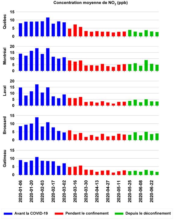 Graphique illustrant la concentration moyenne de monoxyde d'azote, en parties par milliard(ppb), avant et pendant la COVID-19. Sur une période de 24heures, on constate que la courbe représentant la concentration moyenne de monoxyde d'azote, pendant la COVID-19, est toujours 5ppb plus basse au moins qu'avant la pandémie. L'écart s'accroît davantage à partir de 7heures du matin, pour atteindre un sommet vers 9heures. Par la suite, il redescend jusqu'à midi environ, où l'écart demeure plus près de 10ppb jusqu'à 17heures, moment où la courbe reprend son écart de 5ppb jusqu'au lendemain matin.    Graphique illustrant les concentrations hebdomadaires de dioxyde d'azote(NO2) en parties par milliard(ppb), entre le 1erjanvier et le 4 mai 2020, à Gatineau, Brossard, Laval, Montréal et Québec. En moyenne, les concentrations de NO2 ont diminué de plus de la moitié depuis la semaine du 9mars2020. Cette diminution est encore plus importante depuis la semaine du 30mars2020. À Montréal, par exemple, les concentrations de NO2, se situaient en moyenne entre 10 et 20ppb avant la pandémie, alors qu'elles situent entre 4 et 10ppb depuis la semaine du 9mars2020.