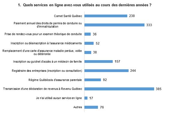 Les réponses les plus populaires sont : Transmission d'une déclaration de revenus à Revenu Québec, avec 385 mentions, et Paiement annuel des droits de permis de conduire ou d'immatriculation, avec 333 mentions.