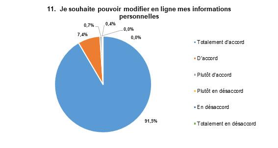 Les réponses les plus populaires sont : Totalement d'accord, avec 92 % des répondants, et D'accord, avec 7 % des répondants.