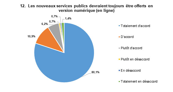 Les réponses les plus populaires sont : Totalement d'accord, avec 80 % des répondants, et D'accord, avec 11 % des répondants.
