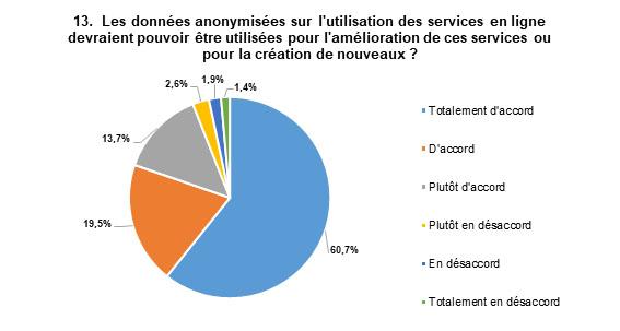 Les réponses les plus populaires sont : Totalement d'accord, avec 61 % des répondants, et D'accord, avec 20 % des répondants.