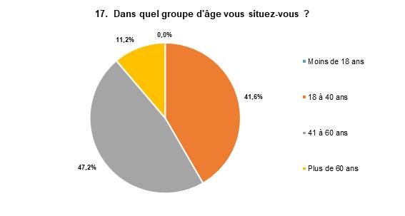 Les réponses les plus populaires sont : De 41 à 60 ans, avec 47 % des répondants, et de 18 à 40 ans avec 42 % des répondants.
