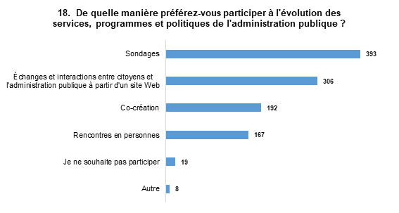 Les réponses les plus populaires sont : Sondages, avec 393 mentions, et Échanges et interactions entre citoyens et l'administration publique à partir d'un site Web, avec 306 mentions.