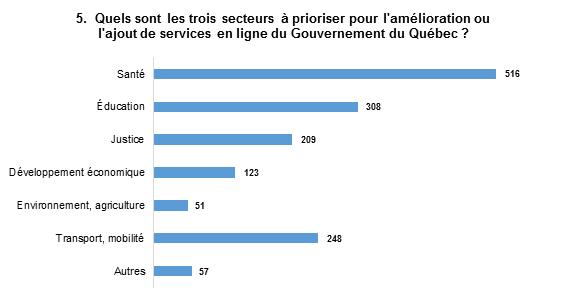 Les réponses les plus populaires sont : Santé, avec 516 mentions, et Éducation, avec 308 mentions.