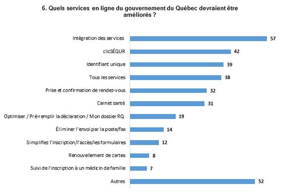 Les réponses les plus populaires sont : Intégration des services, avec 57 mentions, et ClicSÉQUR, avec 42 mentions.    332 mentions dans 236 réponses ouvertes