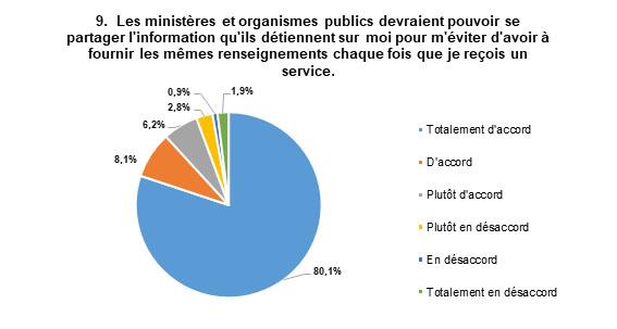 Les réponses les plus populaires sont : Totalement d'accord, avec 80 % des répondants, et D'accord, avec 8 % des répondants.