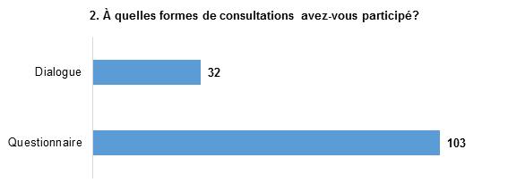 Les réponses sont : Questionnaire, avec 103 mentions, et Dialogue, avec 32 mentions.