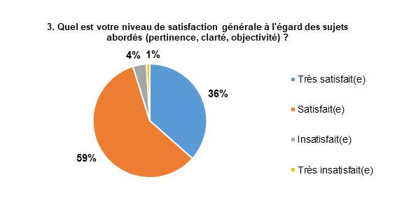 Les réponses les plus populaires sont : Satisfait, avec 59 % des répondants, et Très satisfait, avec 36 % des répondants.