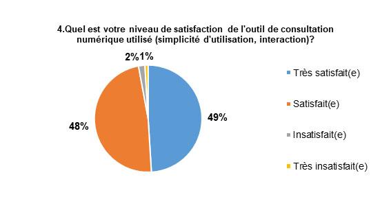 Les réponses les plus populaires sont : Très satisfait, avec 49 % des répondants, et Satisfait, avec 48 % des répondants.