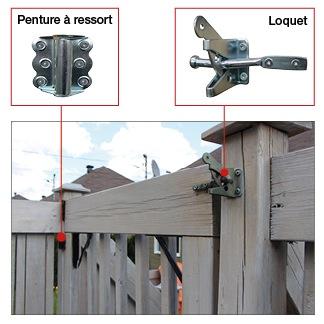 Exemple de dispositif de sécurité assurant la fermeture et le verrouillage automatiques de la porte.