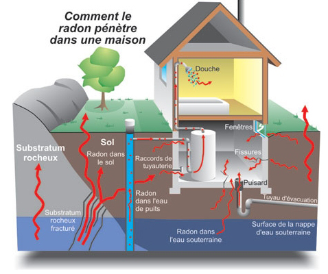 Comment le radon pénètre dans une maison.