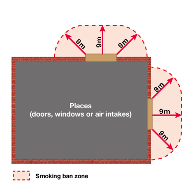 Diagram showing a 9-meter radius from a door, an air intake or a window.