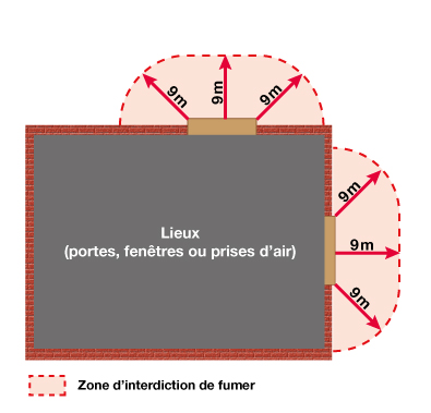 Schéma illustrant un rayon de 9 mètres d'une porte, d'une prise d'air ou d'une fenêtre.